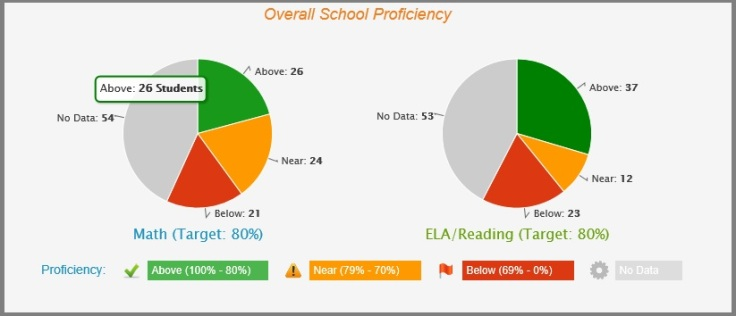 Admin_report_overall_proficiency