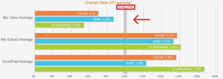 Rate_of_learning_chart