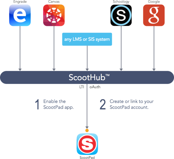 ScootHub diagram