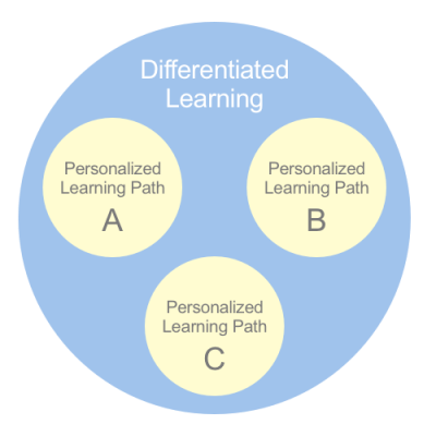 personalizeddifferentiated-blog