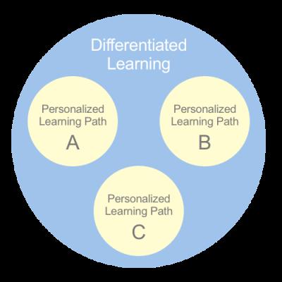 personalizeddifferentiated-blog