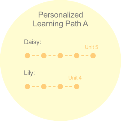 personalizeddifferentiated-blog2