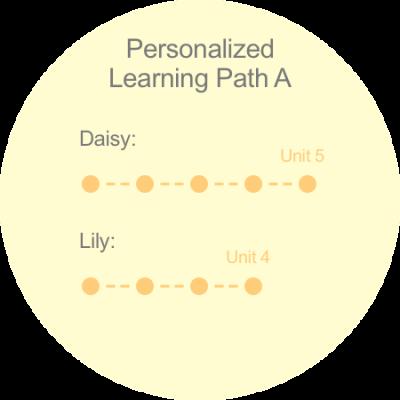 personalizeddifferentiated-blog2