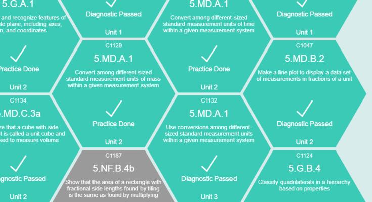 diagnostic passed